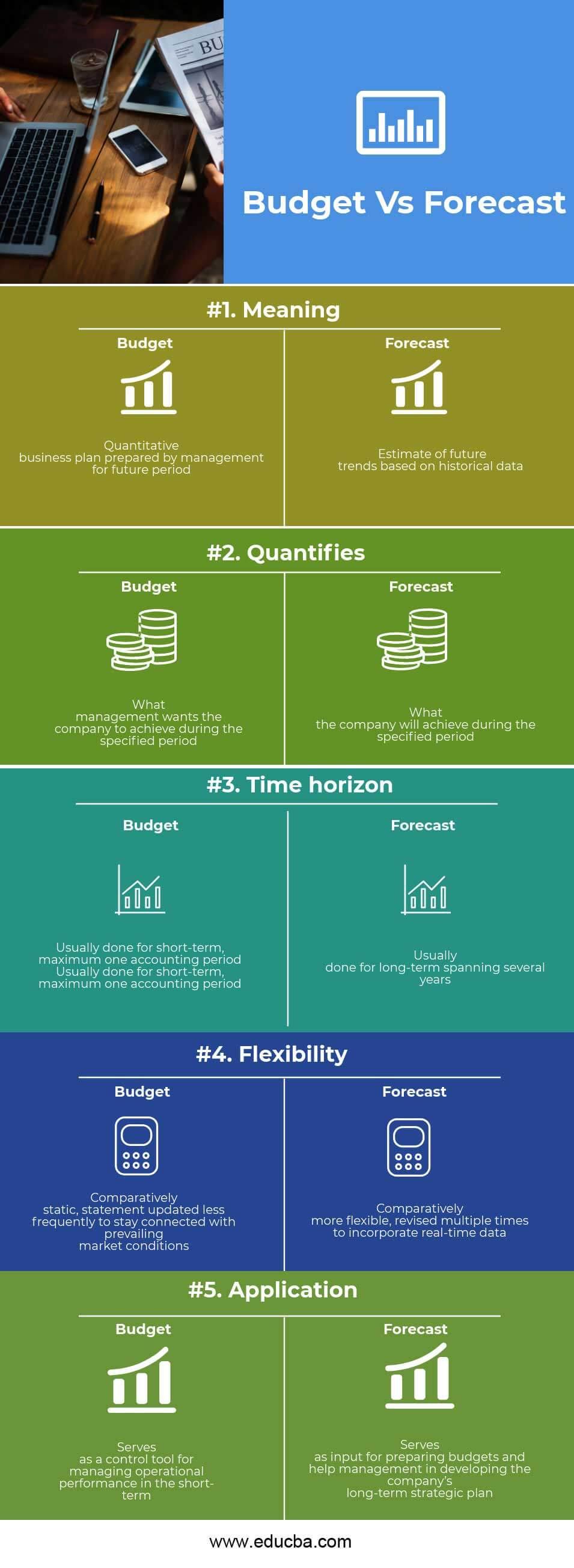 Budget vs Forecast Infographics