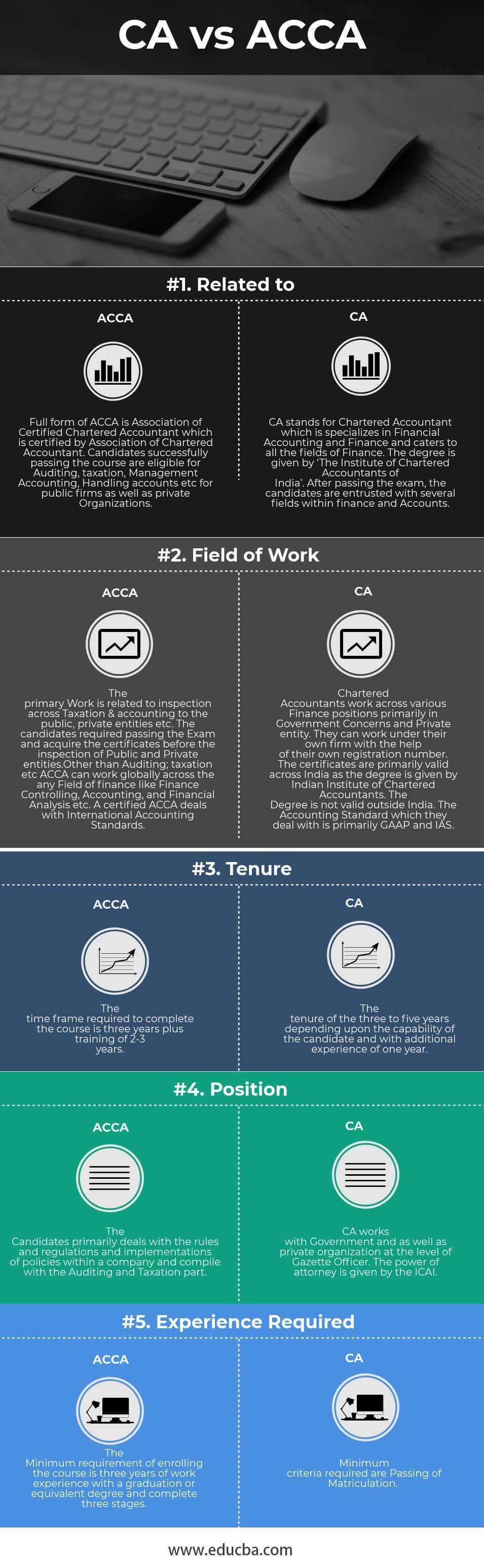 CA vs ACCA Infographics