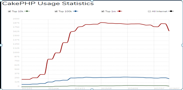 usage of CakePHP over the years