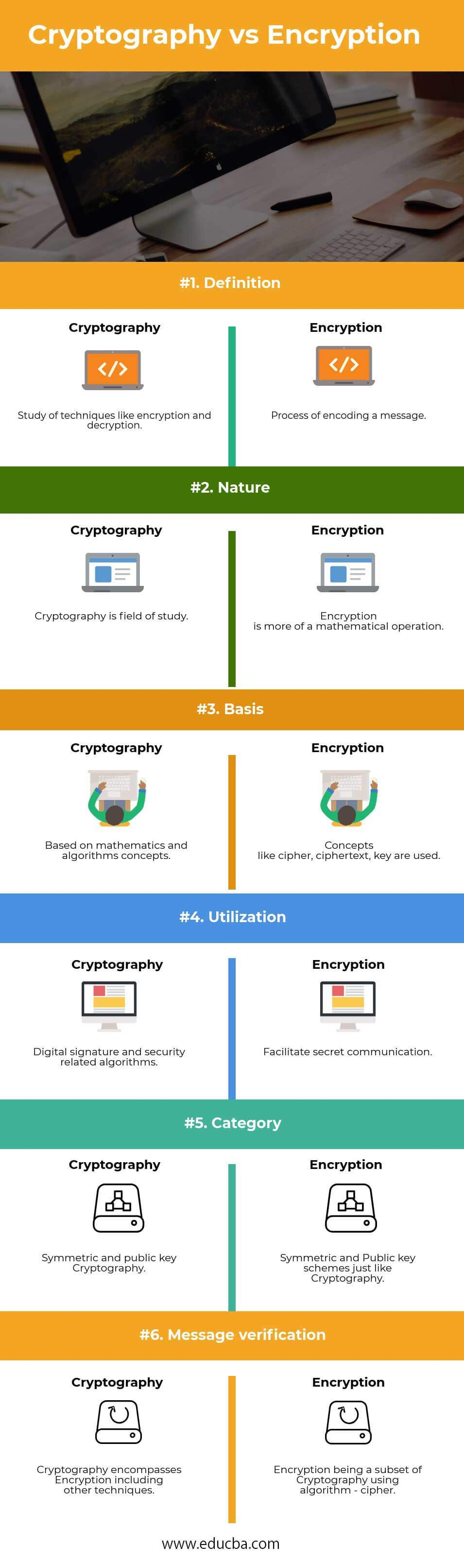 Cryptography vs Encryption Infographics