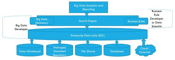 Hadoop Ecosystem Example