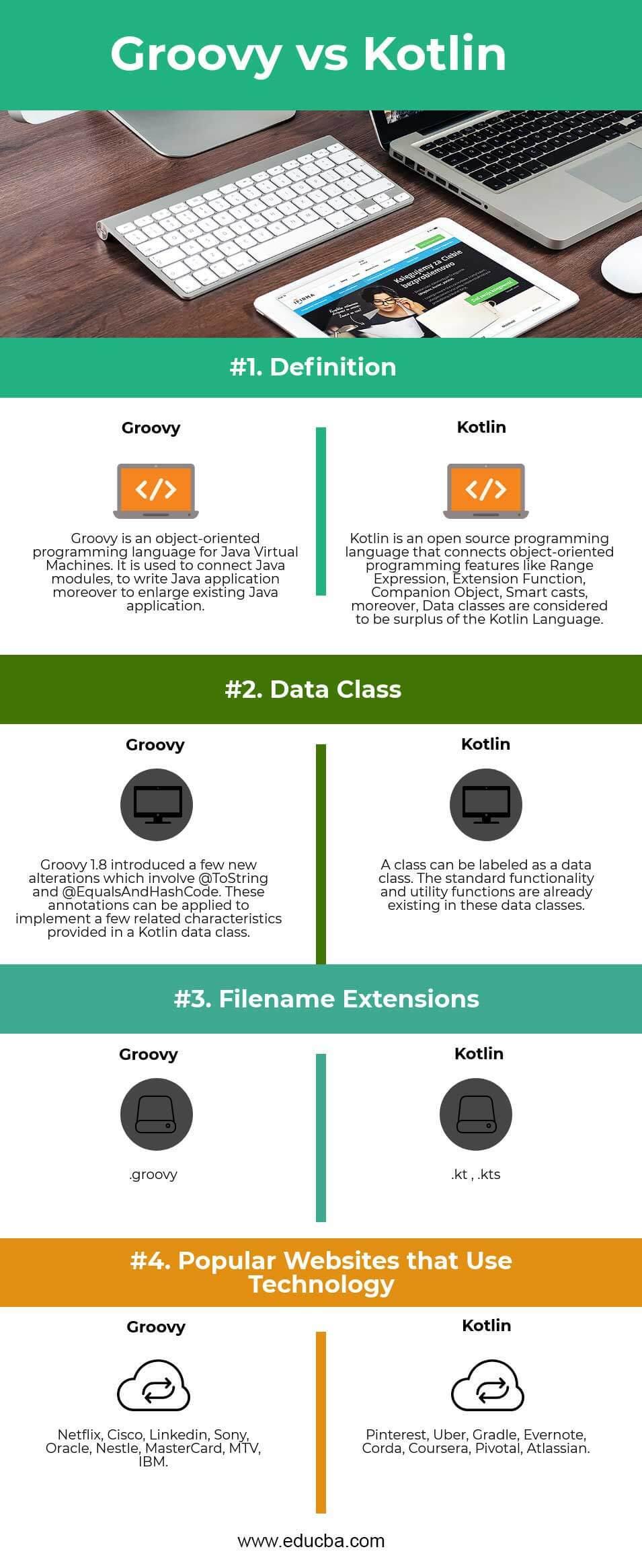 Groovy vs Kotlin Infographics
