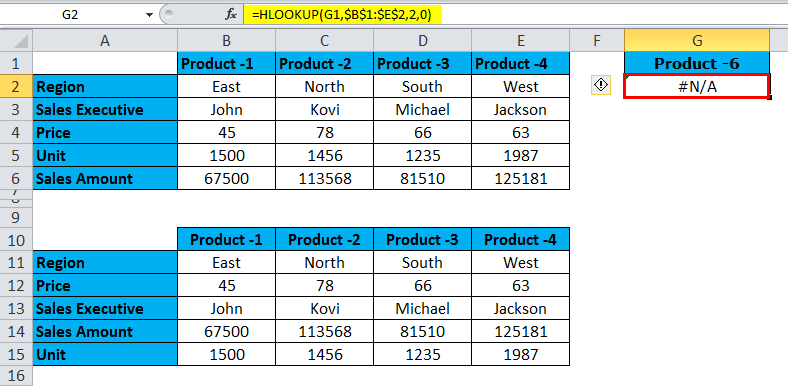 HLOOKUP Function Example 3.4