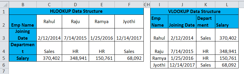 HLOOKUP Example data structure vs vlookup