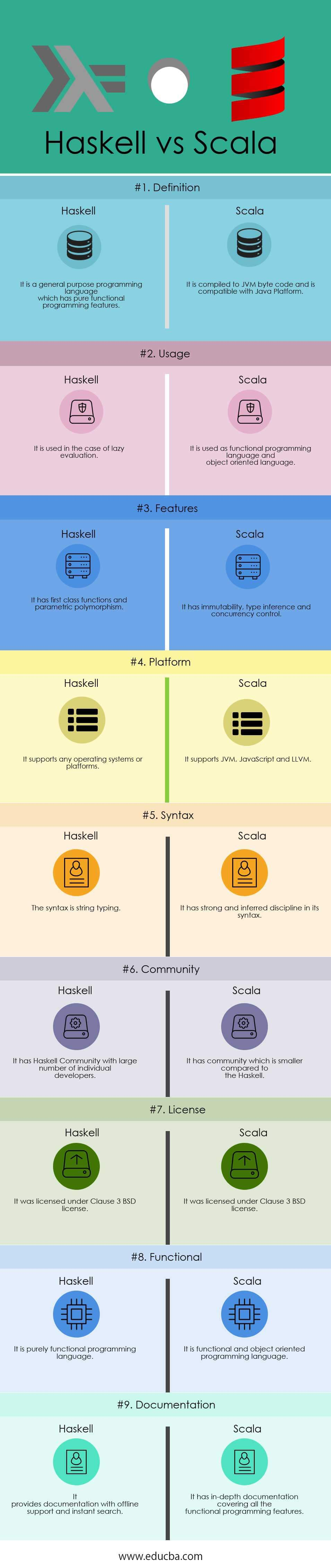 Haskell vs Scala Infographics