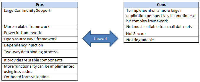 Laravel pros and cons