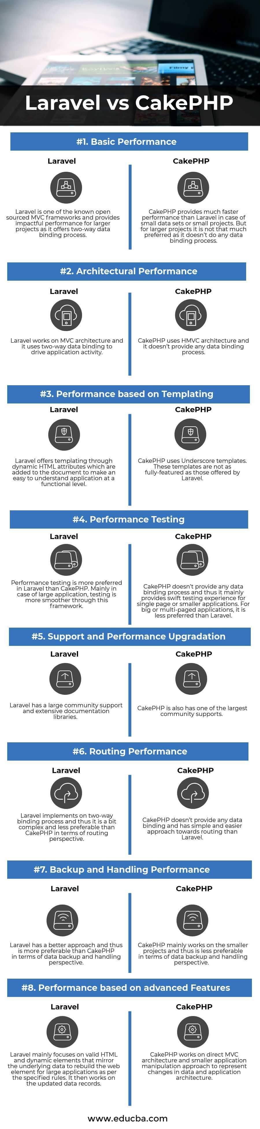 Laravel vs CakePHP Infographics