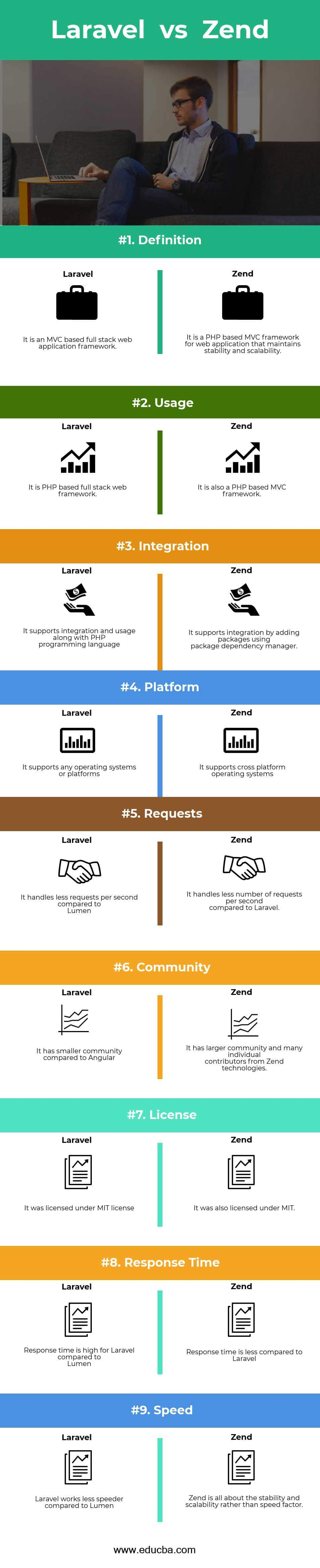 Laravel vs Zend Infographics