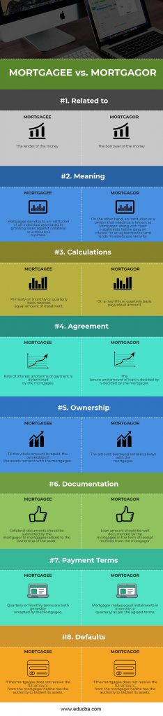 Mortgagee vs Mortgagor Infographics