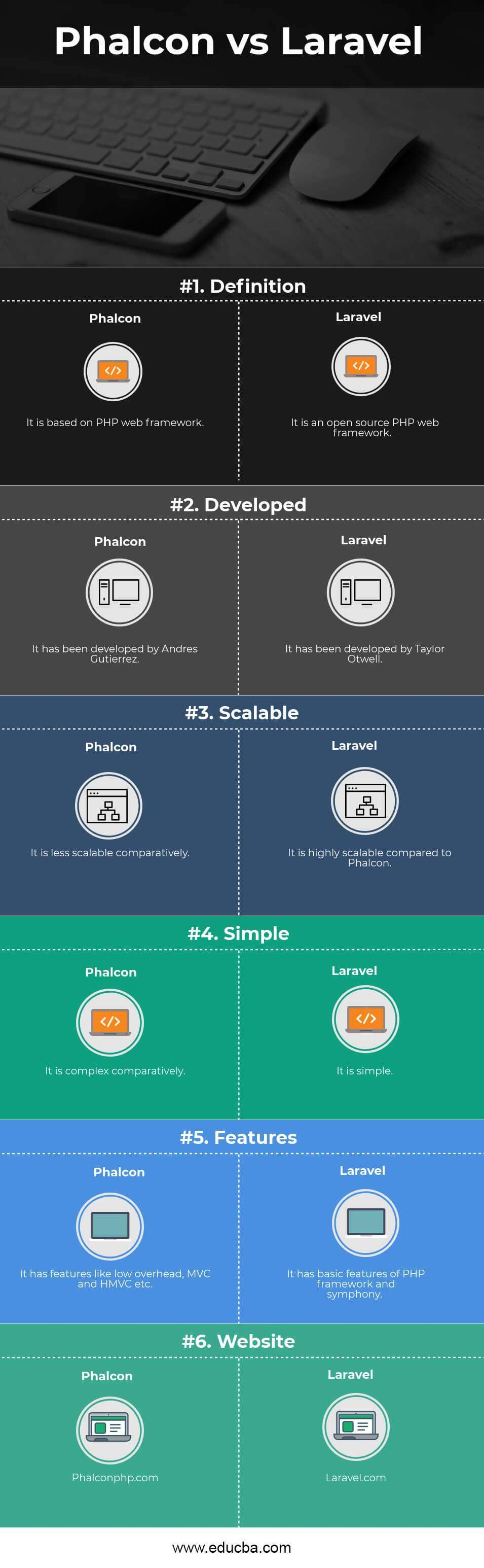 Phalcon vs Laravel Infographics
