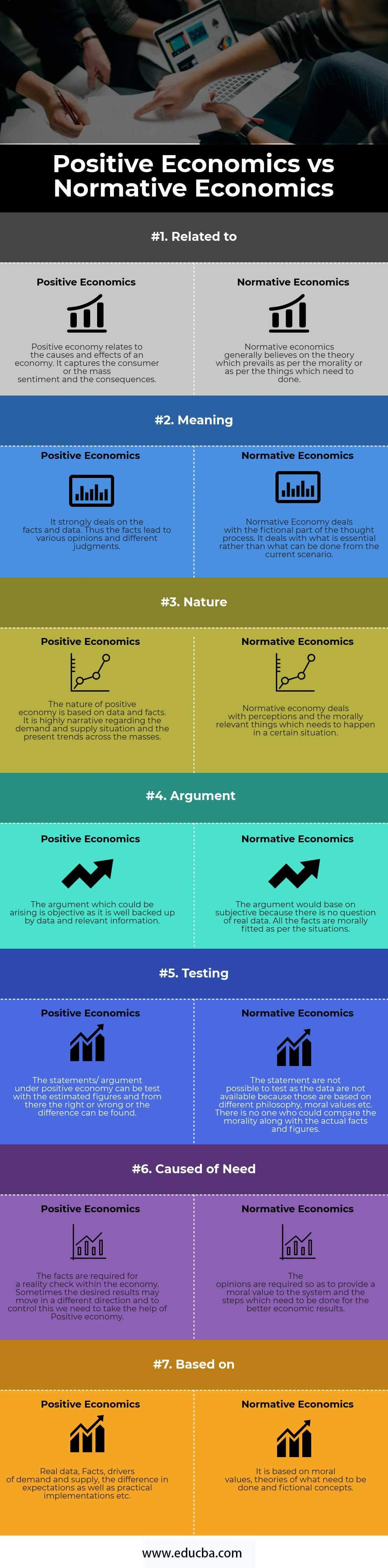 Positive Economics vs Normative Economics Infographics