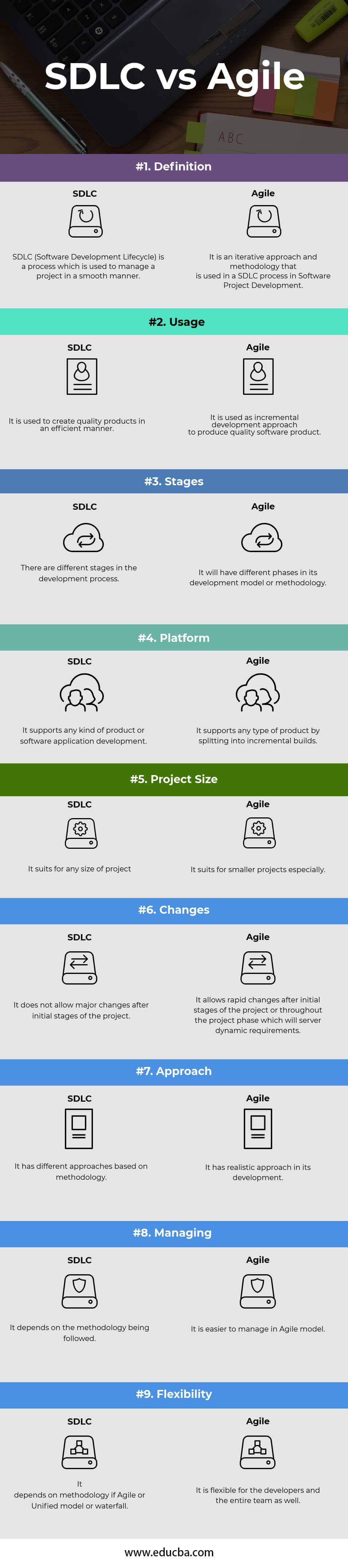 SDLC vs Agile Infographics