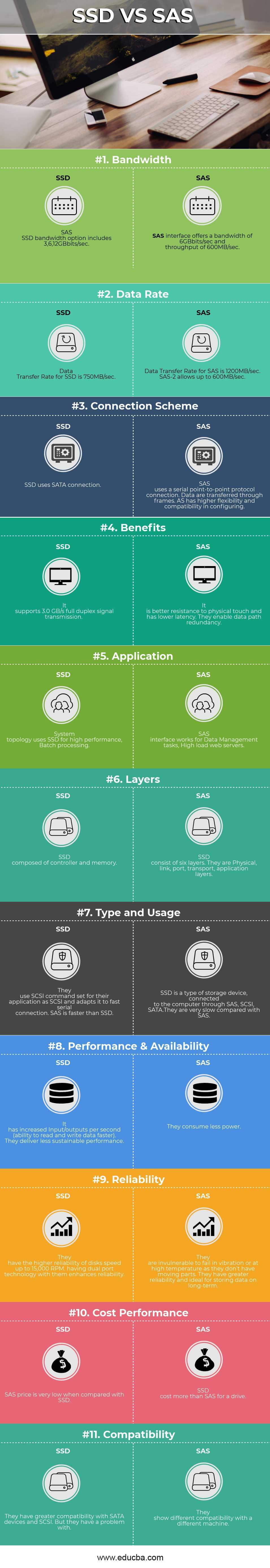 SAS vs SSD Infographics