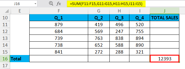 SUM Function in Excel(Formula,Examples) | How to Use SUM in Excel?