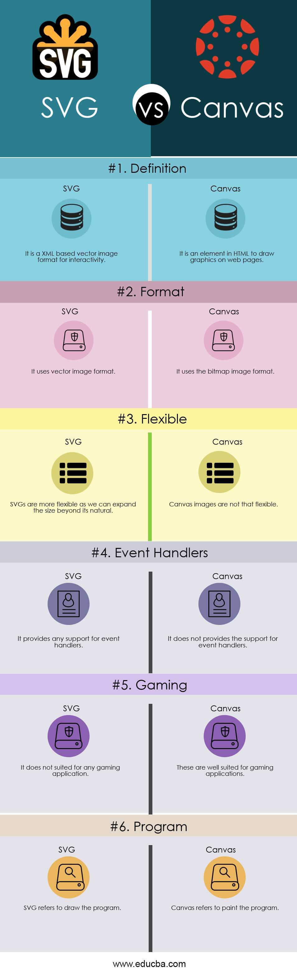 SVG vs Canvas Infographics