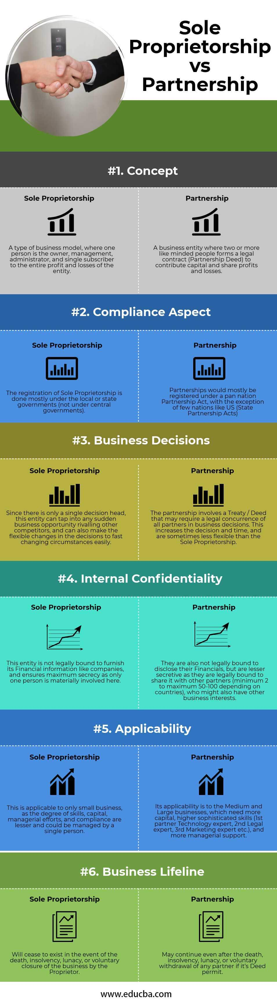 Sole Proprietorship vs Partnership Infographics