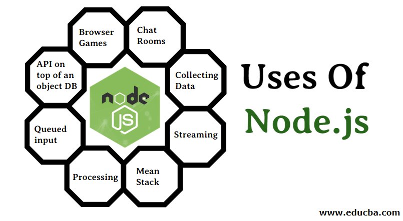 Uses of node.js
