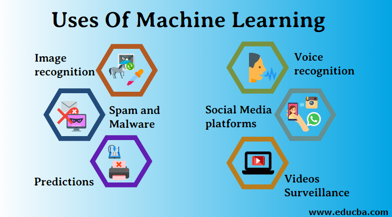 Uses of machine Learning