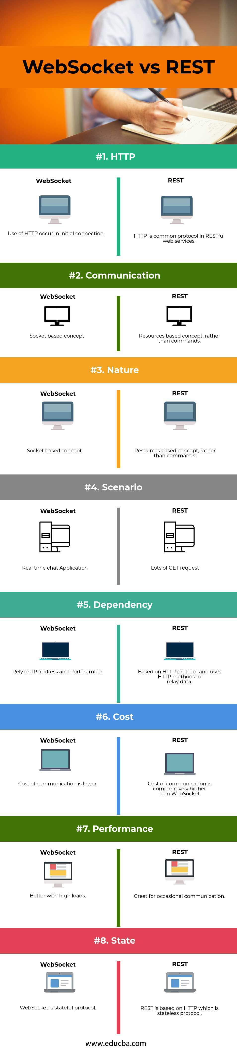 WebSocket vs REST | Learn The 8 Important Differences