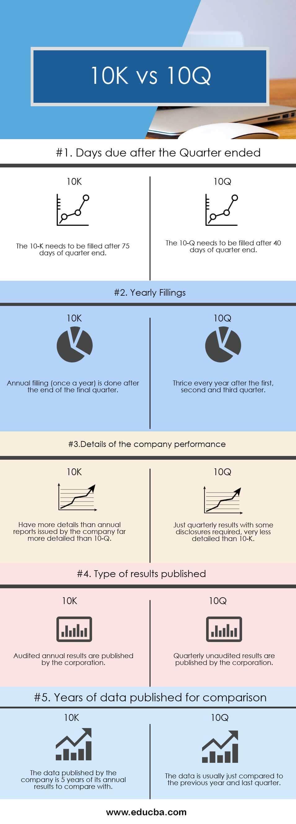 10K vs 10Q Infographics