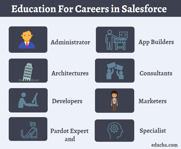 Careers in Salesforce | Education and Jobs | Salary | Career