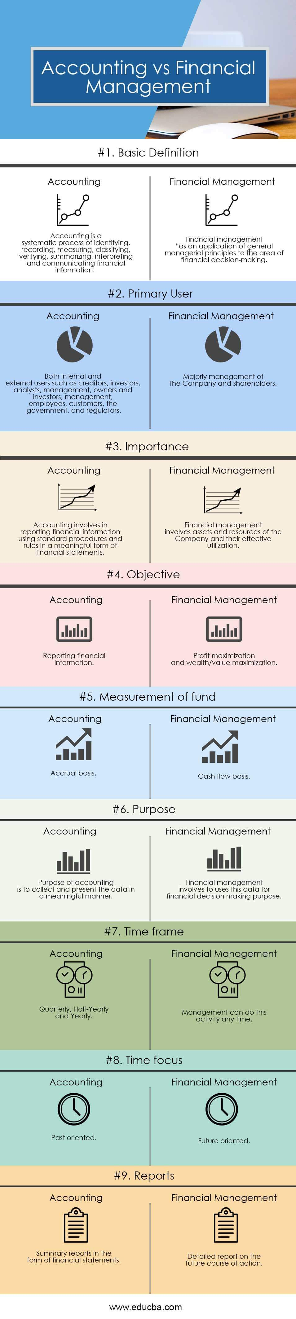 Accounting vs Financial Management Infographics