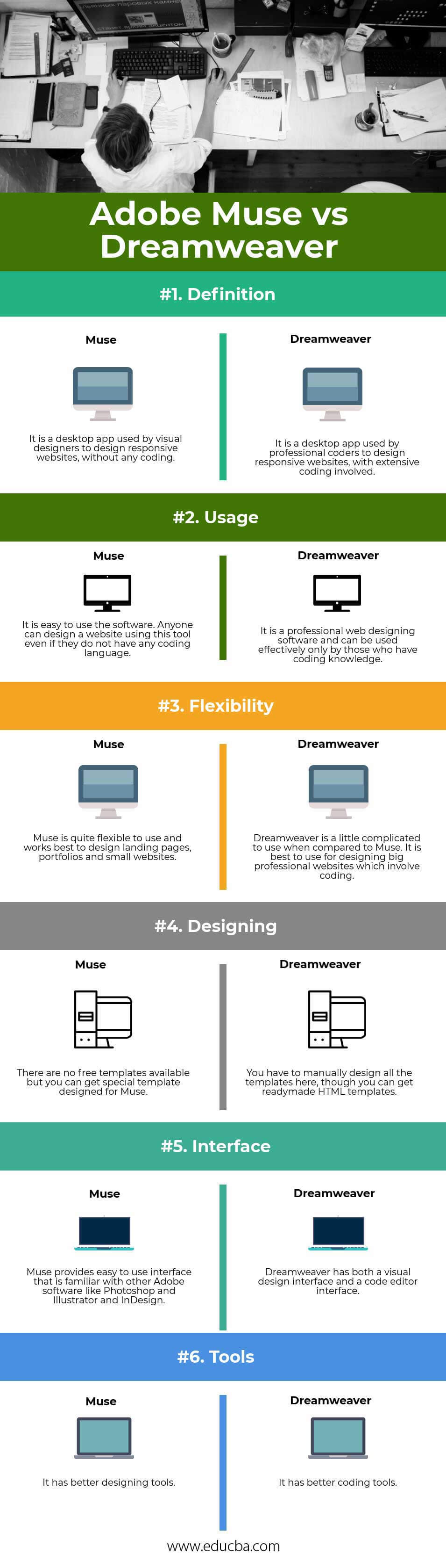 Adobe Muse vs Dreamweaver Infographics