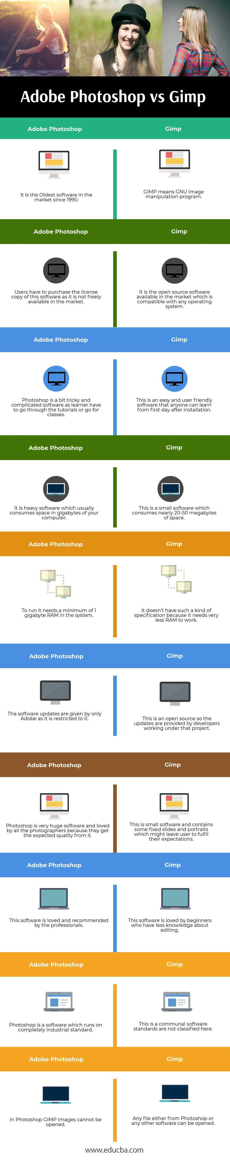 Adobe Photoshop vs Gimp Infographics