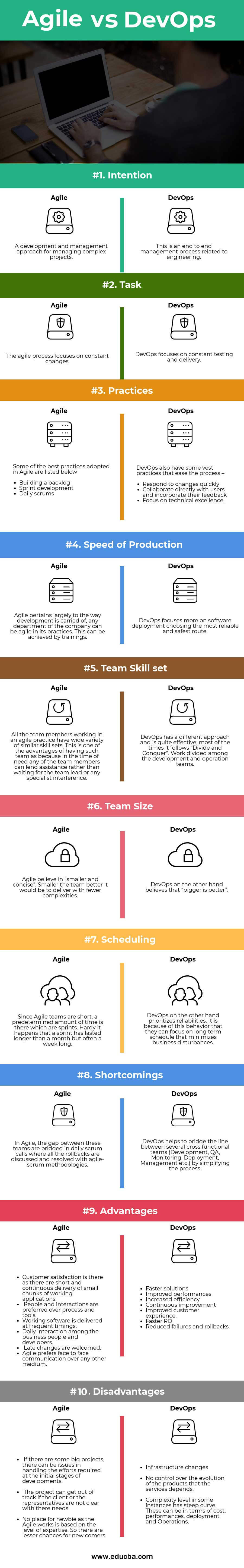 Agile vs DevOps Infographics