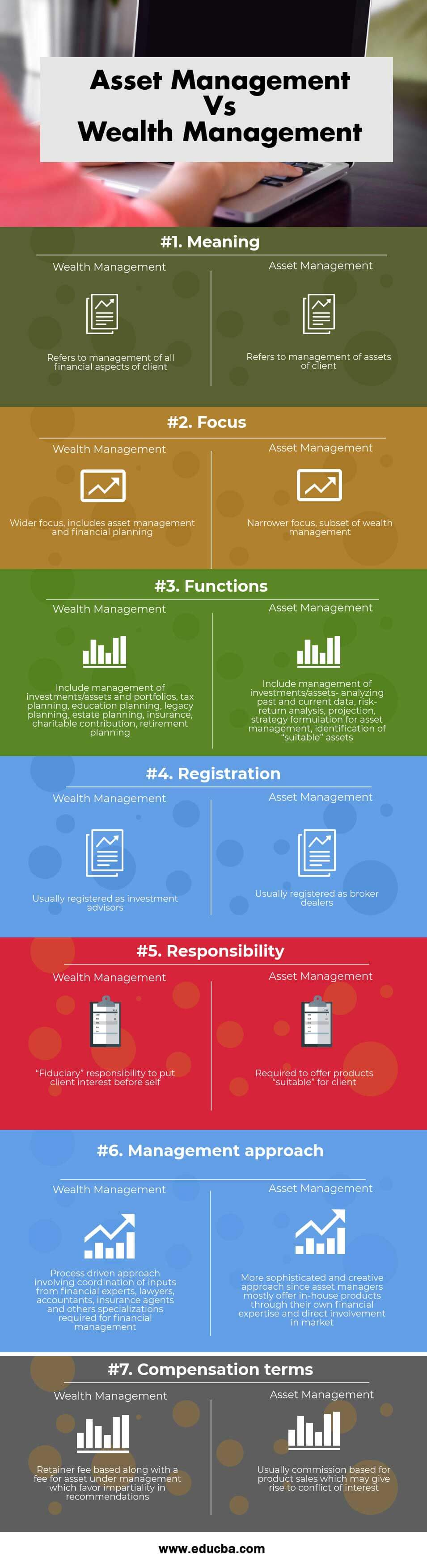 Asset Management Vs Wealth Management Infographics