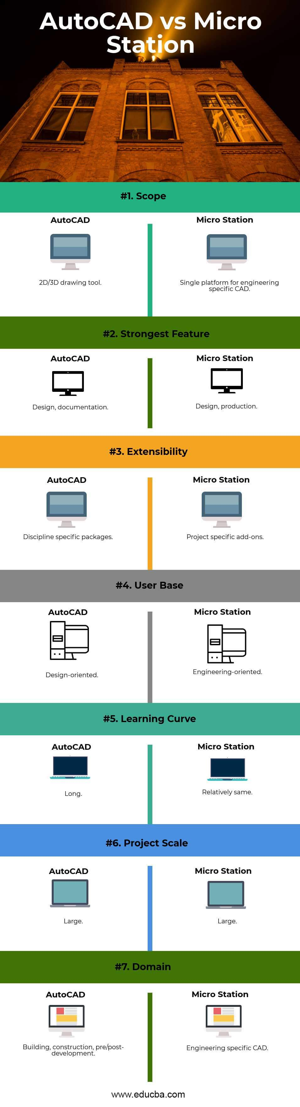 AutoCAD-vs-Micro-Station
