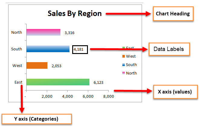 BAR chart Example 1-12