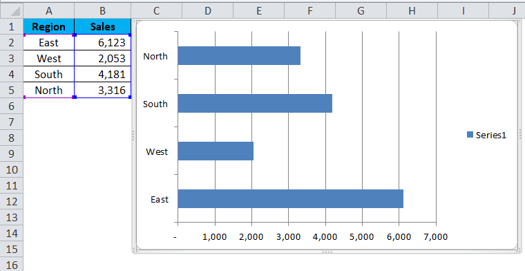 BAR chart Example 1-3