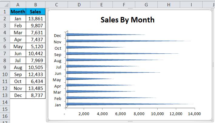 BAR chart Example 2-5