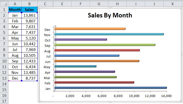 BAR chart Example 2-7