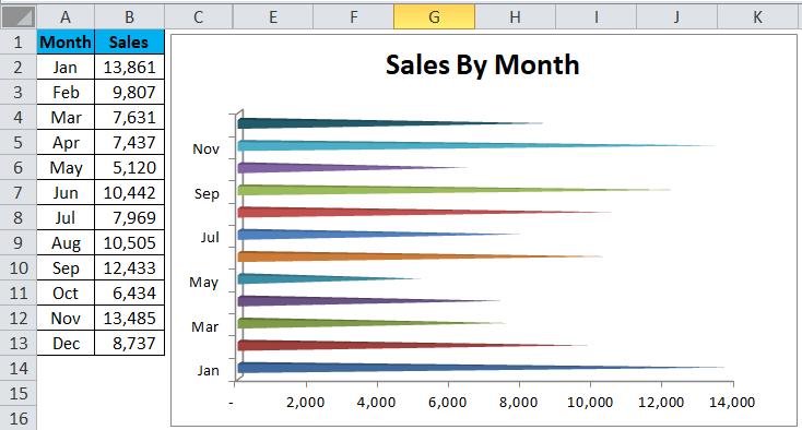 BAR chart Example 2-8