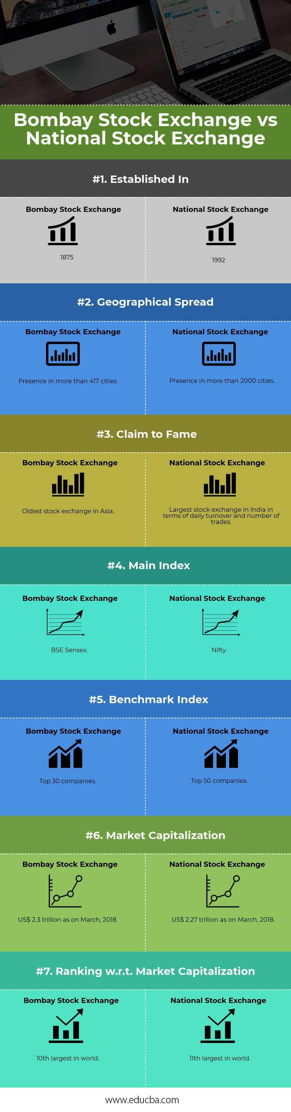 Bombay-Stock-Exchange-vs-National-Stock-Exchange