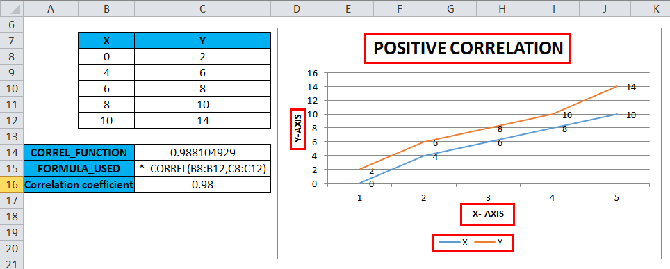 CORREL Example 1-9