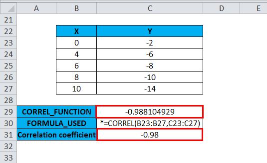 CORREL Example 2-5
