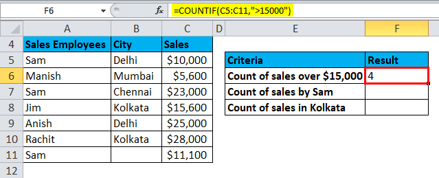 COUNTIF Example 1-4