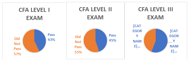 Candidates Appearing for June 2018 CFA® Exam