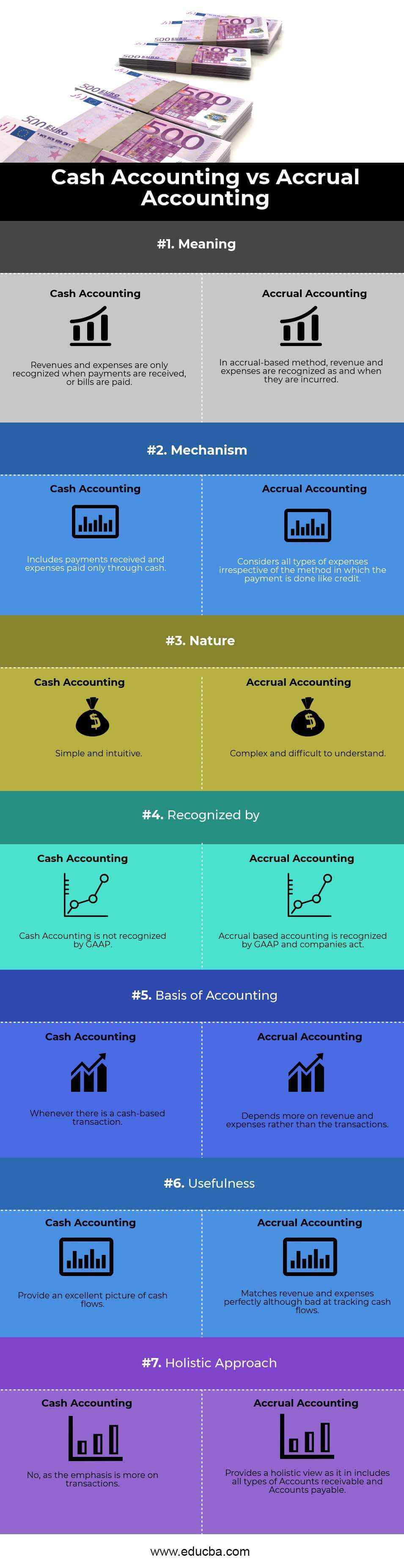Accrual Accounting vs Cash Accounting Infographics