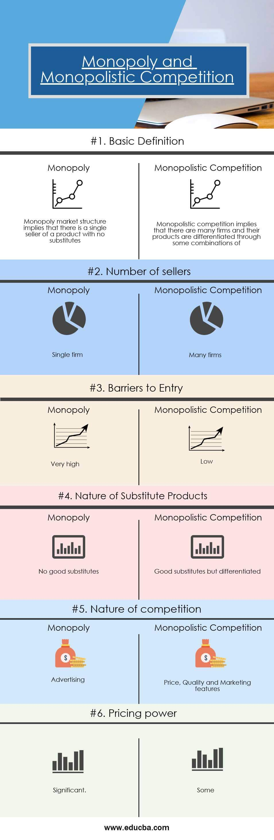 Comparison between Monopoly and Monopolistic Competition