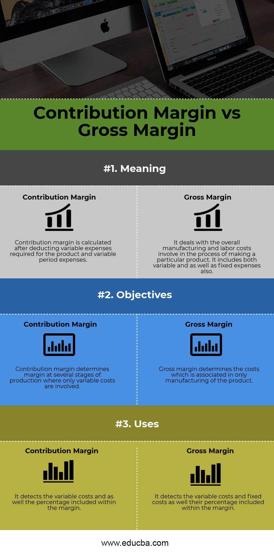 Contribution Margin vs Gross Margin Infographics