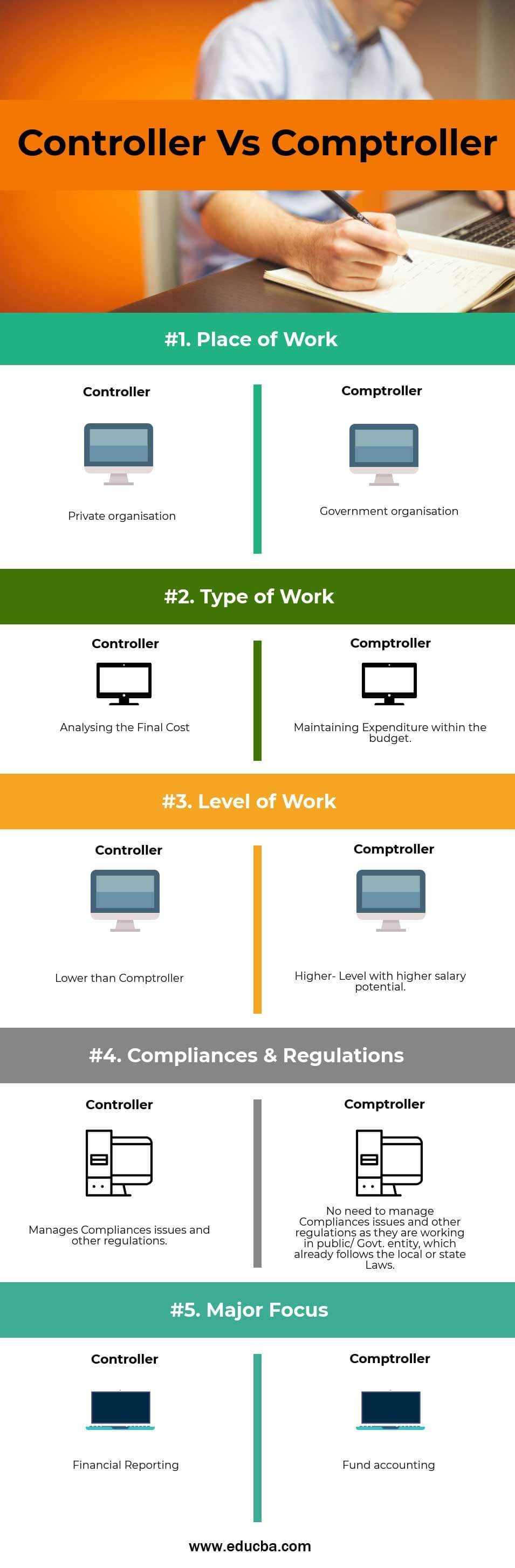 Controller vs Comptroller Infographics