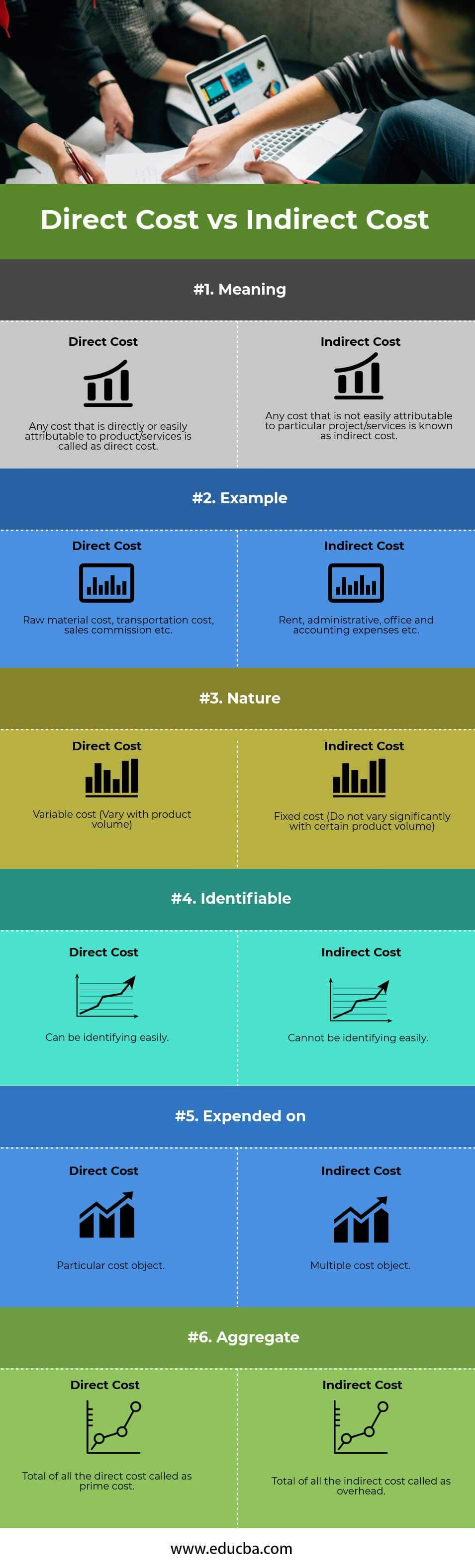 Direct Cost vs Indirect Cost Infographics