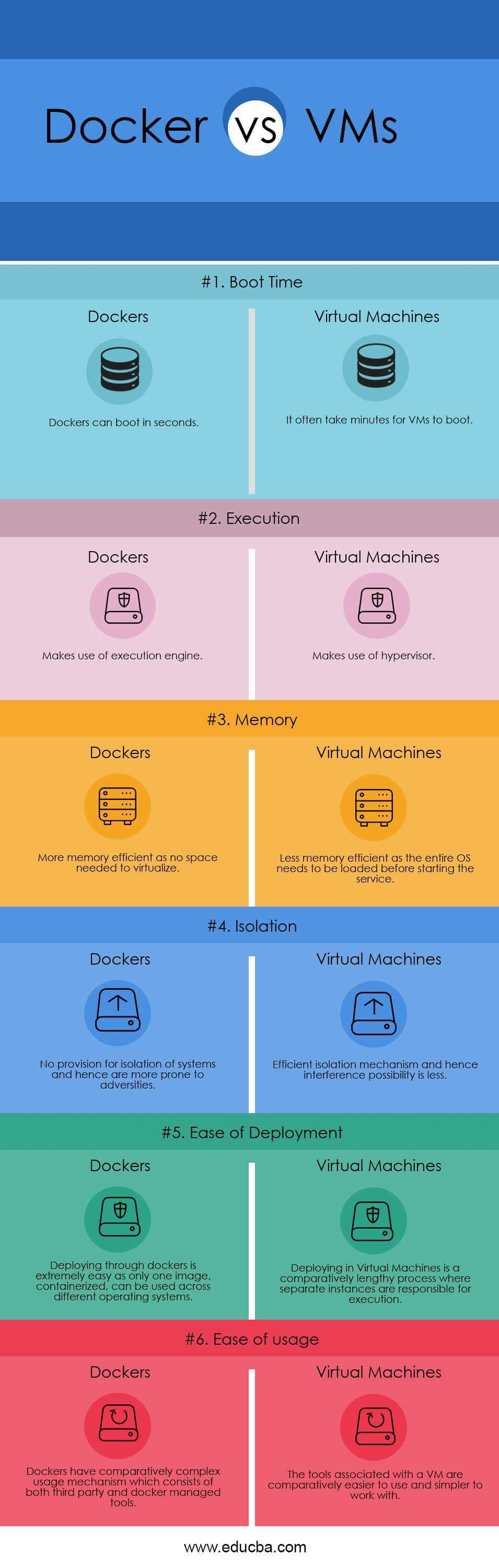 Docker vs VMs Infographics