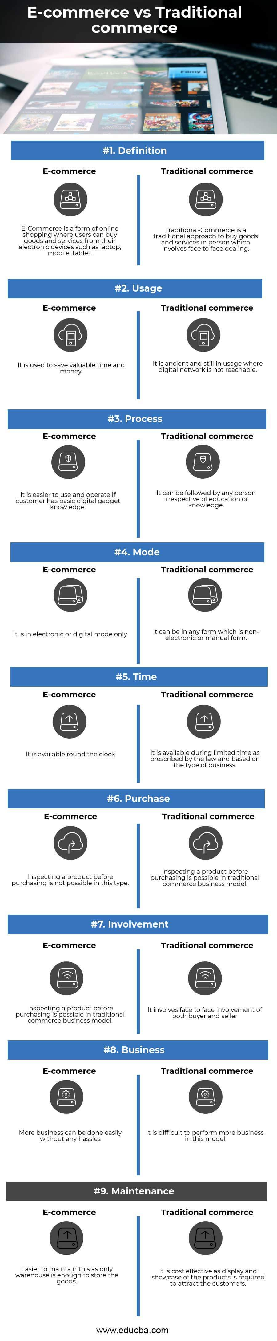 E-commerce vs Traditional commerce Infographics