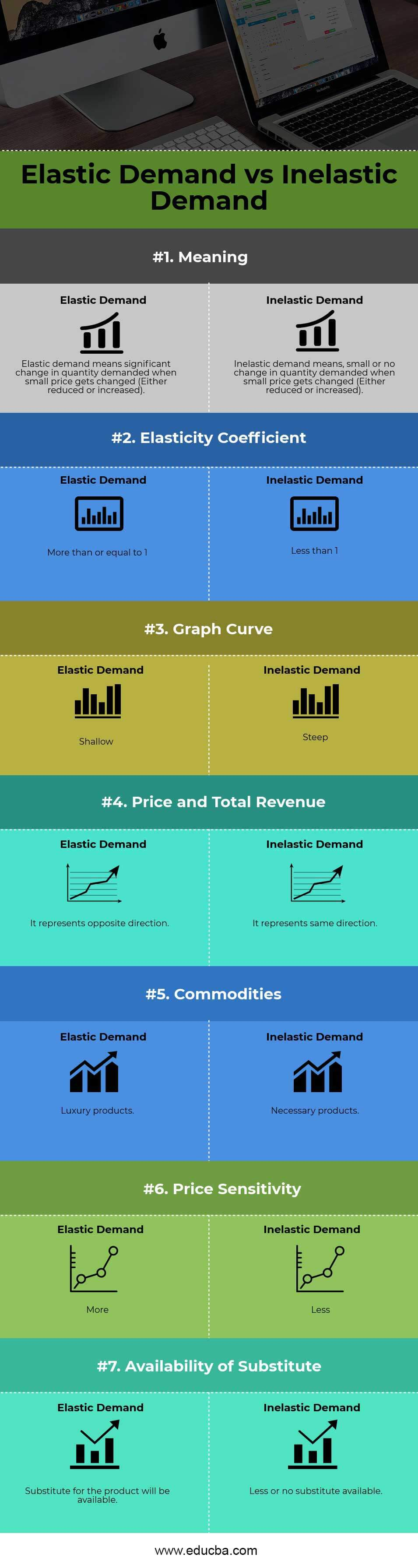 Elastic Demand vs Inelastic DemandInfographics