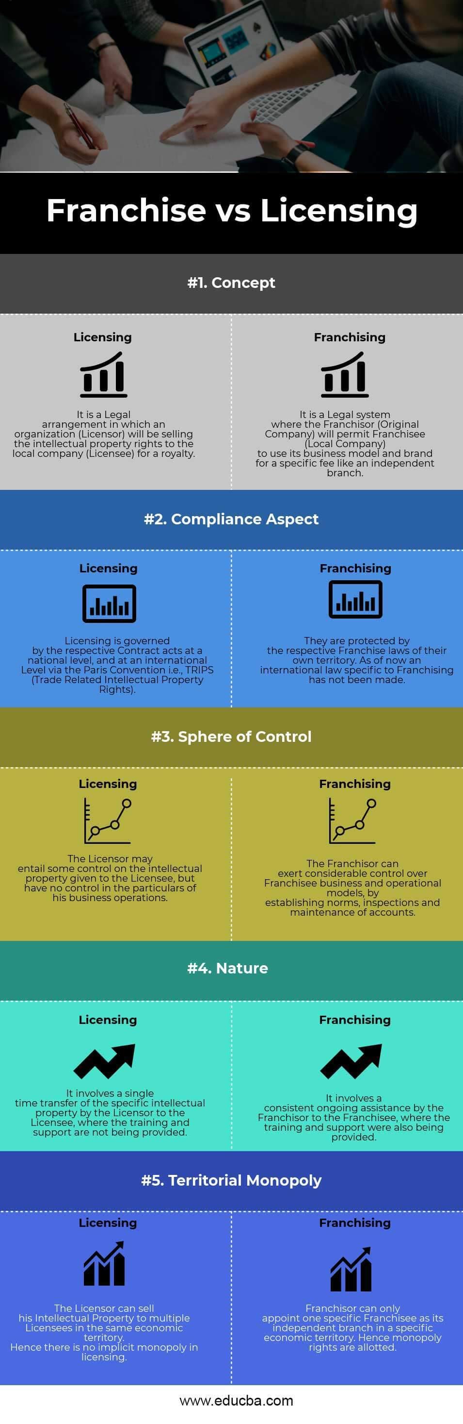 Franchising vs Licensing Infographics